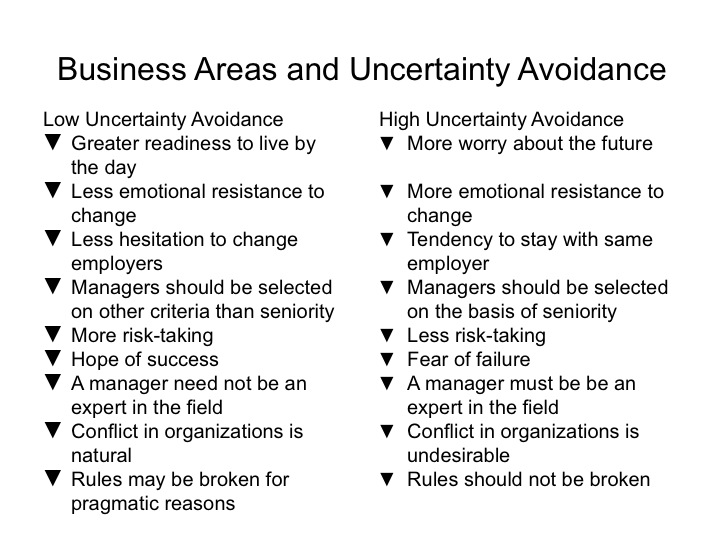 uncertainty avoidance theory