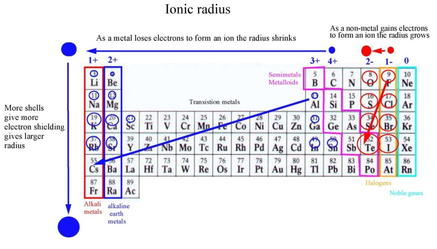 "Search Results for ""Ion Trend Periodic Table"" – Calendar 2015"