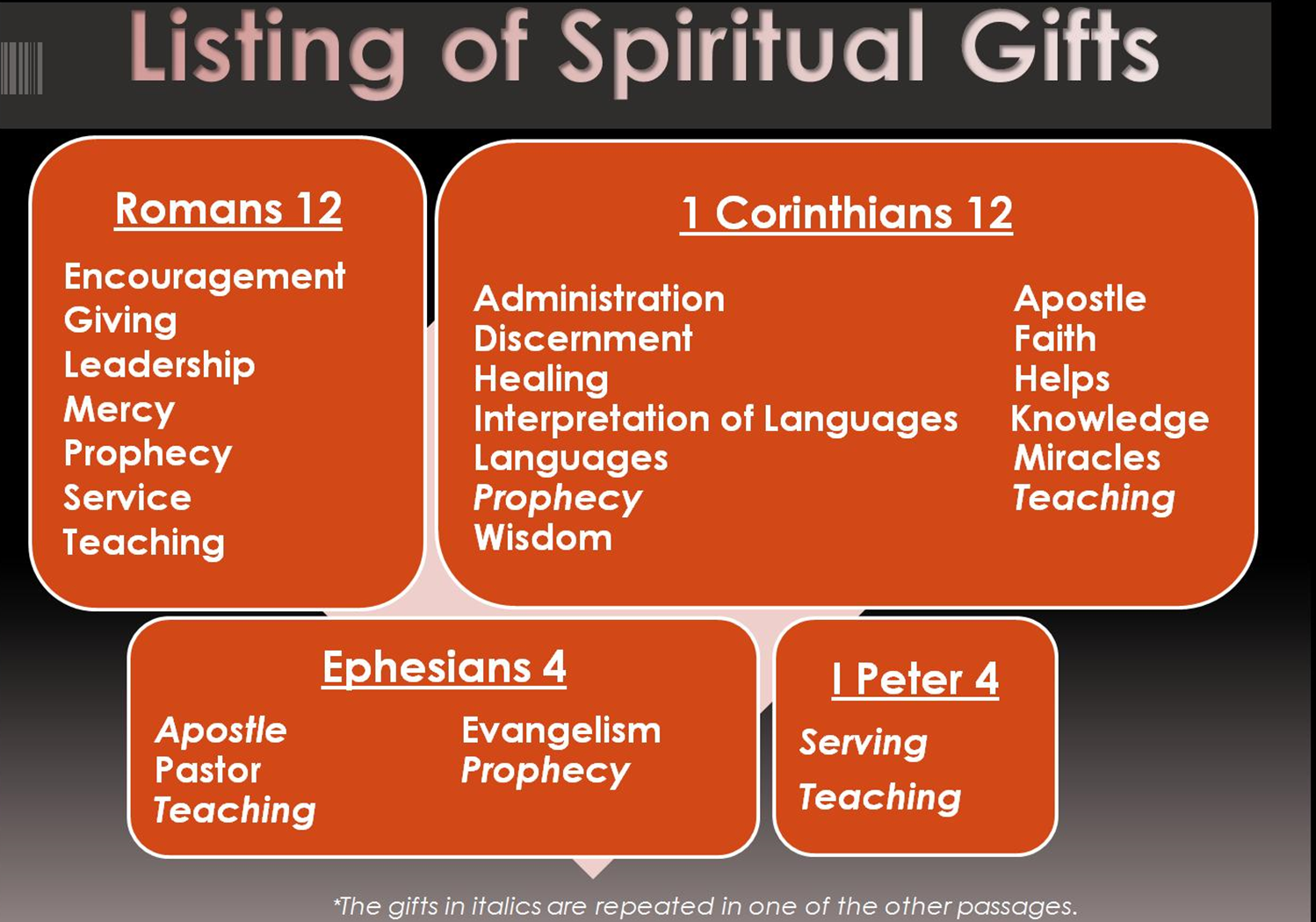 interesting green: reflection - what are spiritual gifts?